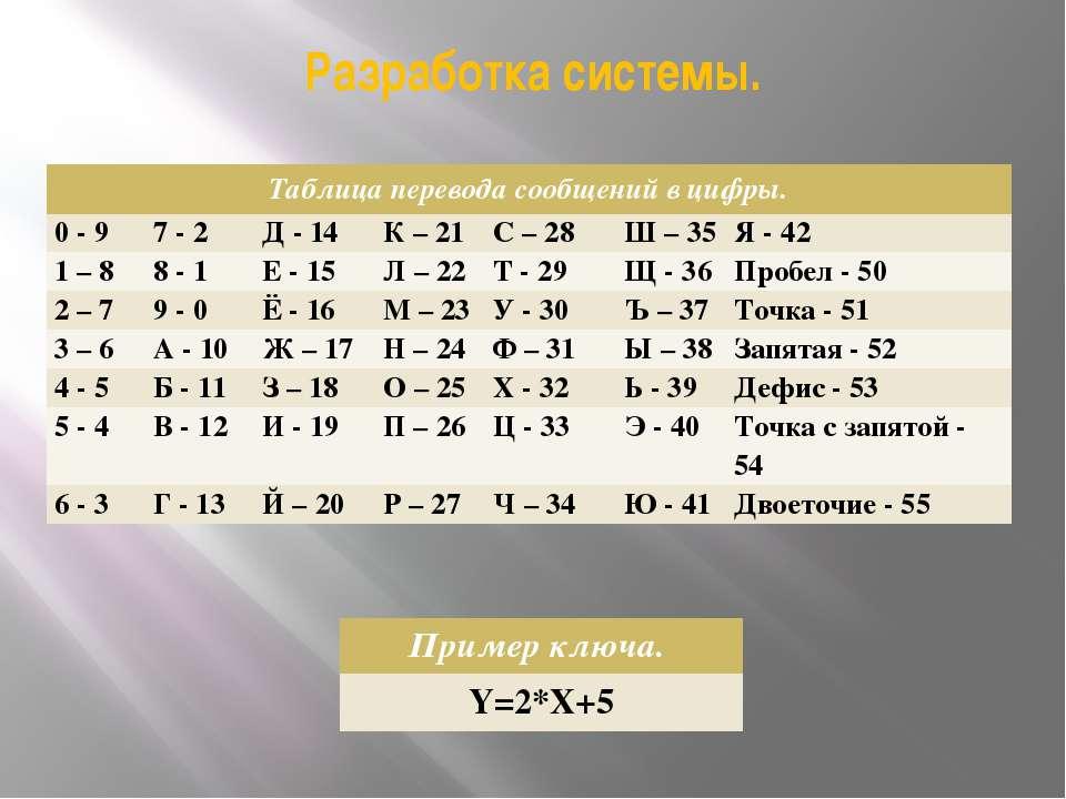 Разработка системы. Таблица перевода сообщений в цифры. 0 -9 7 -2 Д - 14 К – ...