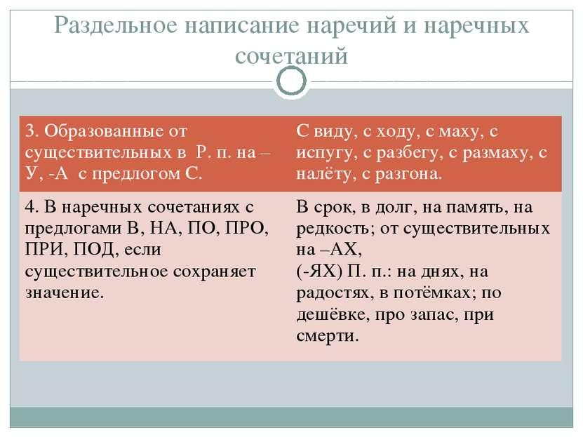 Раздельное написание наречий и наречных сочетаний 3. Образованные от существи...