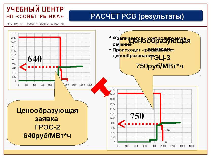 «Запирается» контролируемое сечение Происходит «раздельное» ценообразование.