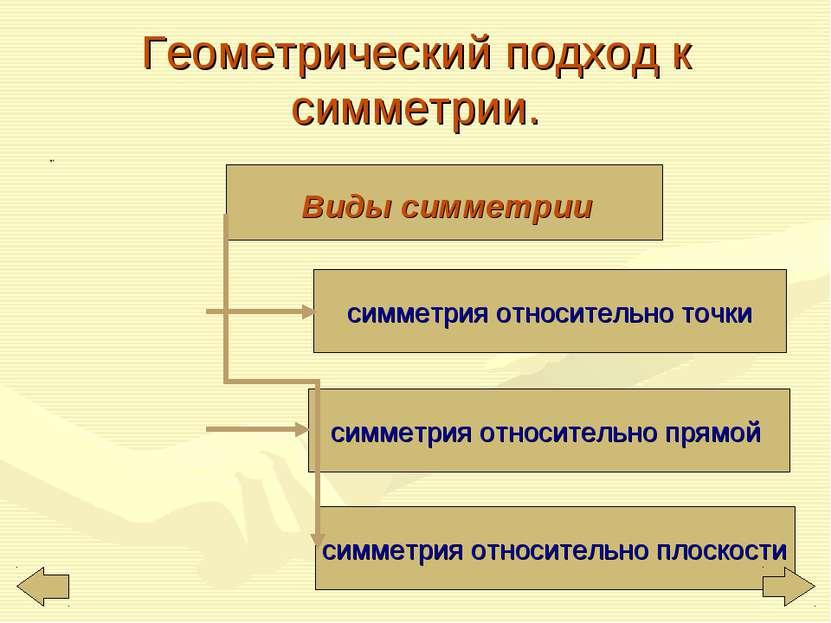 Геометрический подход к симметрии. ,. симметрия относительно точки симметрия ...