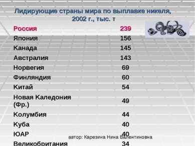 Лидирующие страны мира по выплавке никеля, 2002 г., тыс. т Россия 239 Япония ...