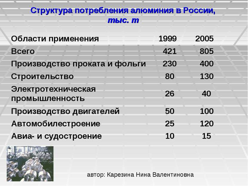 Структура потребления алюминия в России, тыс. т Области применения 1999 2005 ...