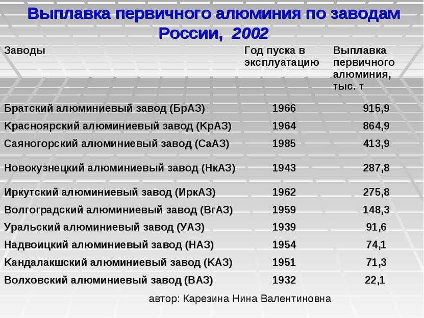 Выплавка первичного алюминия по заводам России, 2002 Заводы Год пуска в экспл...