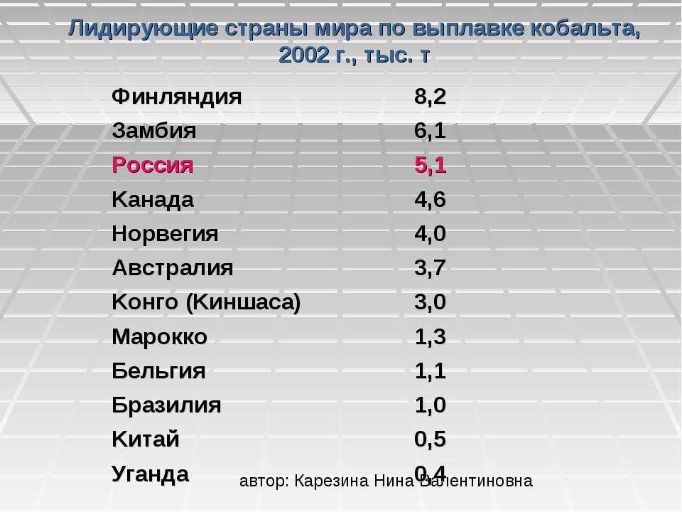 Лидирующие страны мира по выплавке кобальта, 2002 г., тыс. т Финляндия 8,2 За...