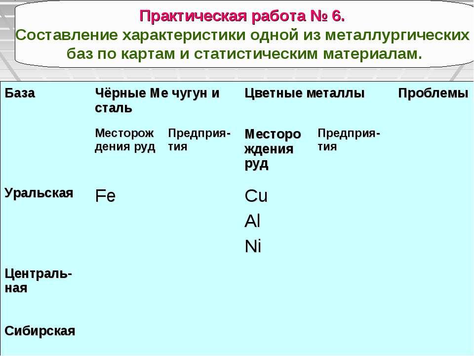 Практическая работа № 6. Составление характеристики одной из металлургических...