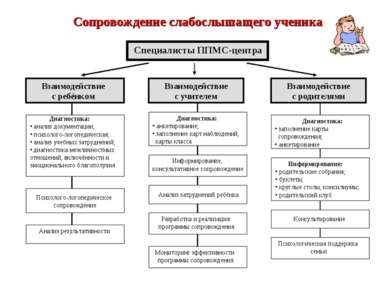 Сопровождение слабослышащего ученика Специалисты ППМС-центра Взаимодействие с...