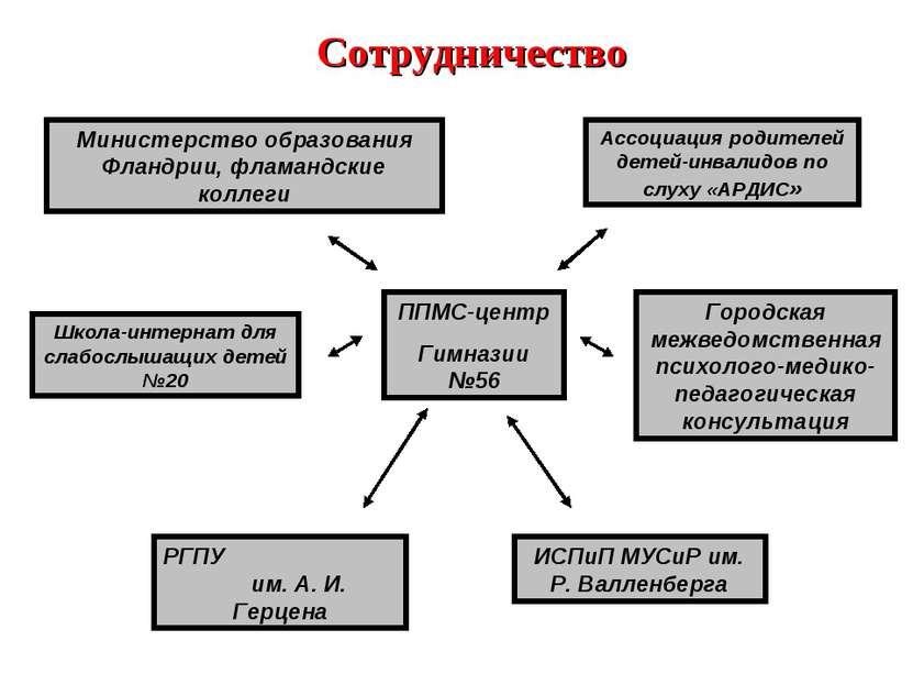 Сотрудничество ППМС-центр Гимназии №56 Ассоциация родителей детей-инвалидов п...