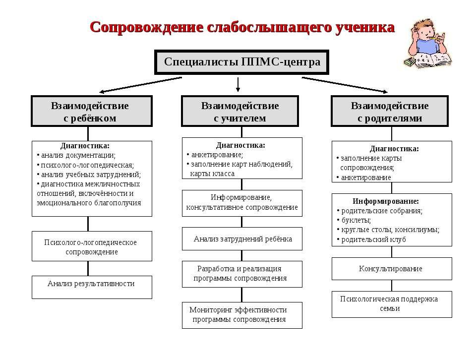 Анализ отношений ребенка с учителем