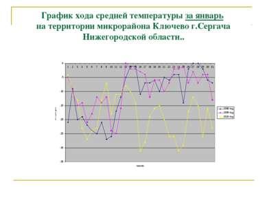 График хода средней температуры за январь на территории микрорайона Ключево г...