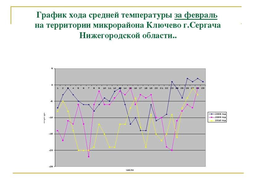 График хода средней температуры за февраль на территории микрорайона Ключево ...