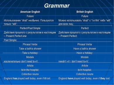 """Grammar American English Future Использование """"shall"""" необычно. Пользуются то..."""