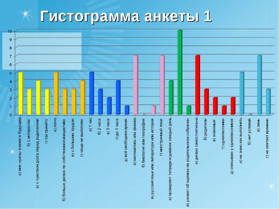 Гистограмма анкеты 1
