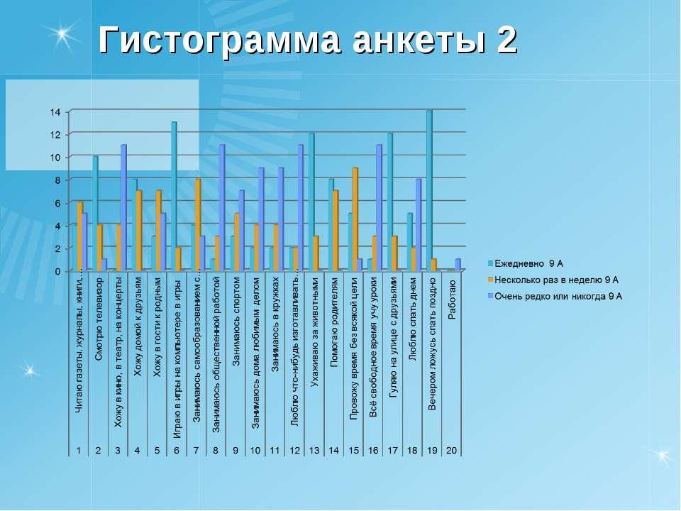 Гистограмма анкеты 2