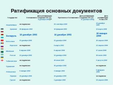 Ратификация основных документов Государство Дата ратификации Соглашения о соз...