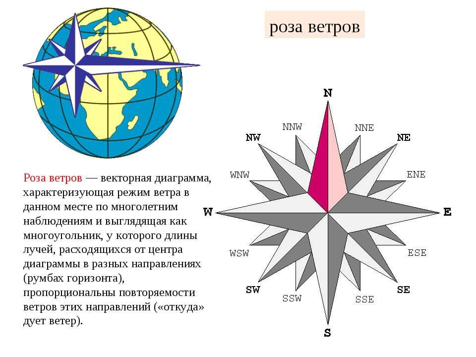 роза ветров Роза ветров — векторная диаграмма, характеризующая режим ветра в ...