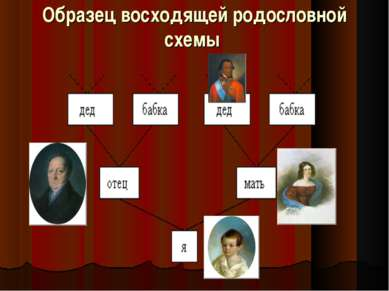 Образец восходящей родословной схемы