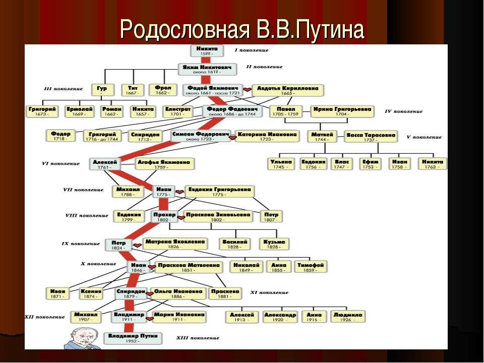 Родословная В.В.Путина