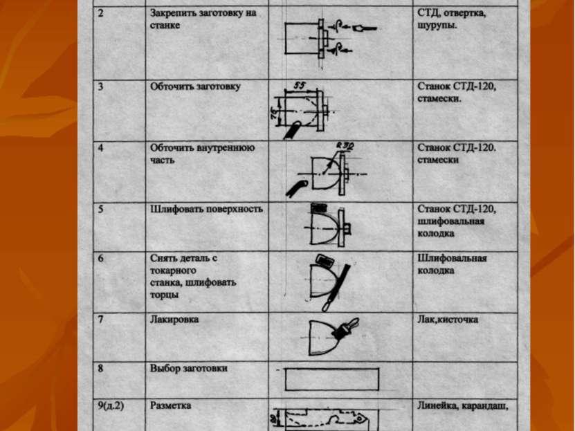Технологическая карта изготовления ковшика