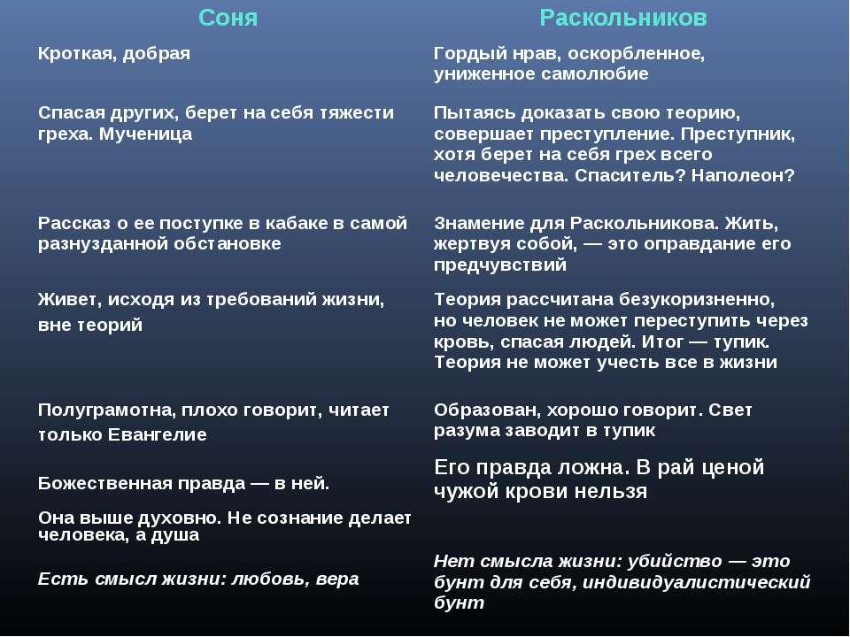 Соня Раскольников Кроткая, добрая Гордый нрав, оскорбленное, униженное самолю...