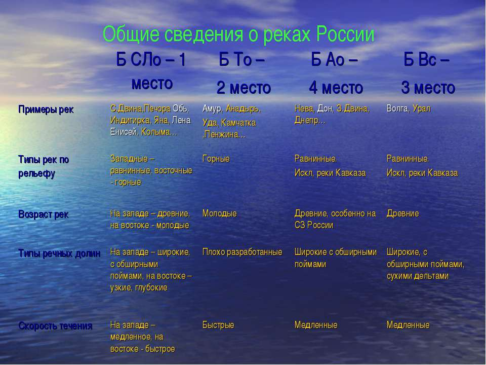 Общие сведения о реках России Б СЛо – 1 место Б То – 2 место Б Ао – 4 место Б...