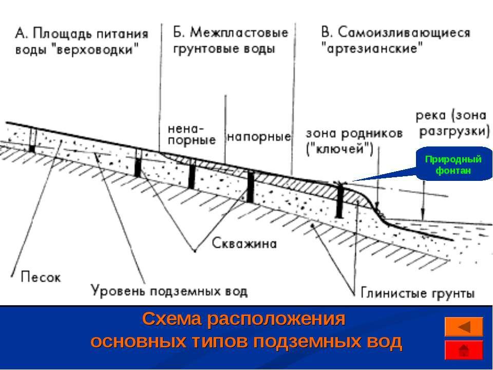 Схема расположения основных типов подземных вод Природный фонтан