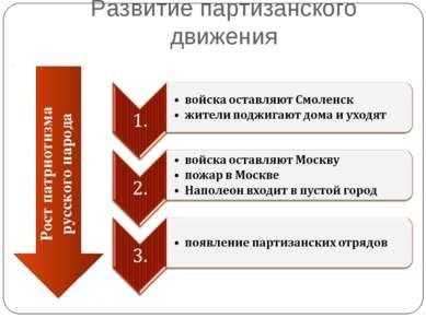 Развитие партизанского движения Рост патриотизма русского народа