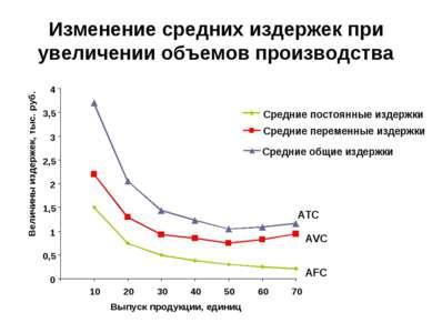 Изменение средних издержек при увеличении объемов производства 0 0,5 1 1,5 2 ...