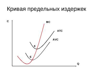 Кривая предельных издержек АТС АVС МС С Q К Е