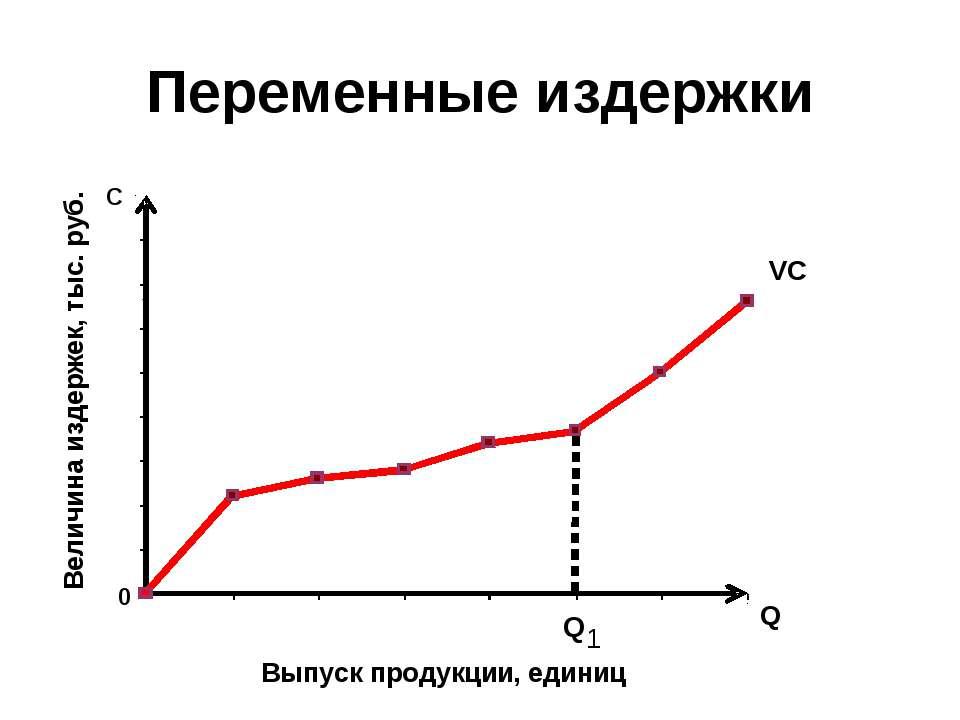 Переменные издержки