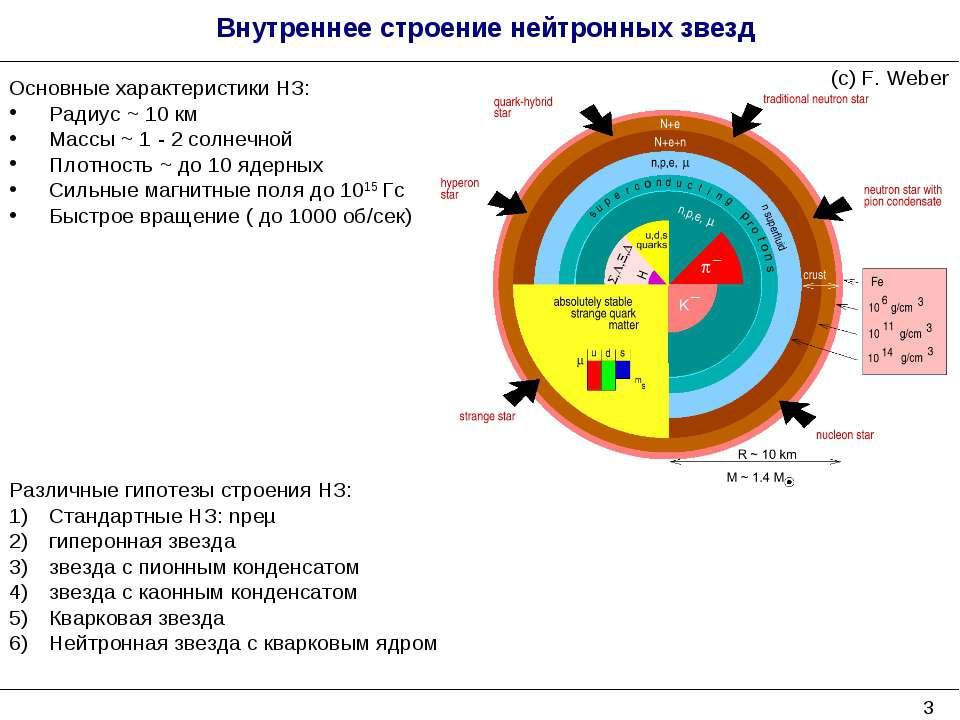 * Внутреннее строение нейтронных звезд Различные гипотезы строения НЗ: Станда...
