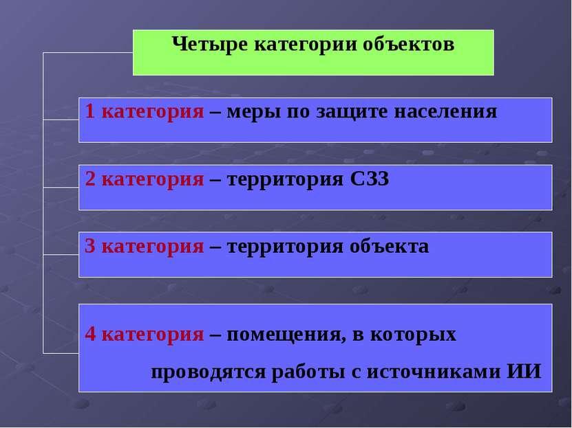 Четыре категории объектов 1 категория – меры по защите населения 3 категория ...