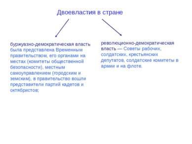 буржуазно-демократическая власть была представлена Временным правительством, ...