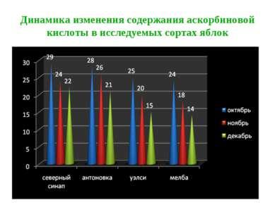 Динамика изменения содержания аскорбиновой кислоты в исследуемых сортах яблок