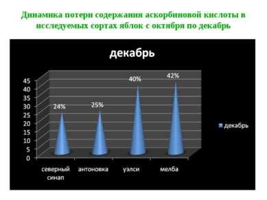 Динамика потери содержания аскорбиновой кислоты в исследуемых сортах яблок с ...