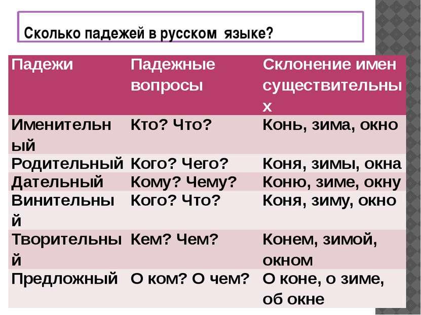 Сколько падежей в русском языке? Падежи Падежные вопросы Склонение имен сущес...