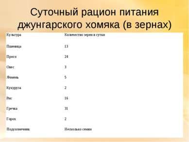 Суточный рацион питания джунгарского хомяка (в зернах) Культура Количество зе...