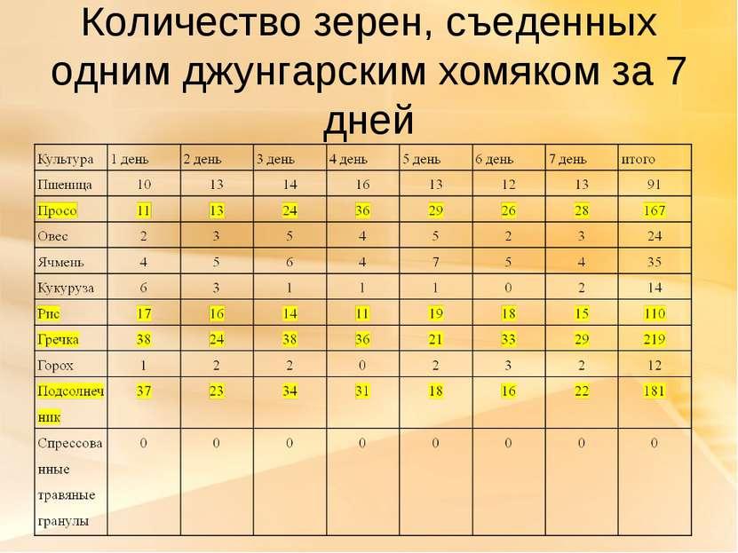 Количество зерен, съеденных одним джунгарским хомяком за 7 дней