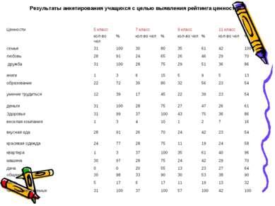 Результаты анкетирования учащихся с целью выявления рейтинга ценностей Ценнос...