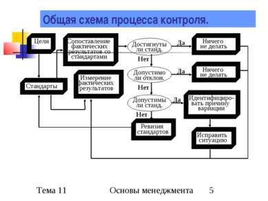 Общая схема процесса контроля. Нет Да Да Нет Да Нет Основы менеджмента