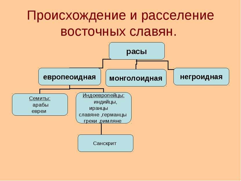 Происхождение и расселение восточных славян.
