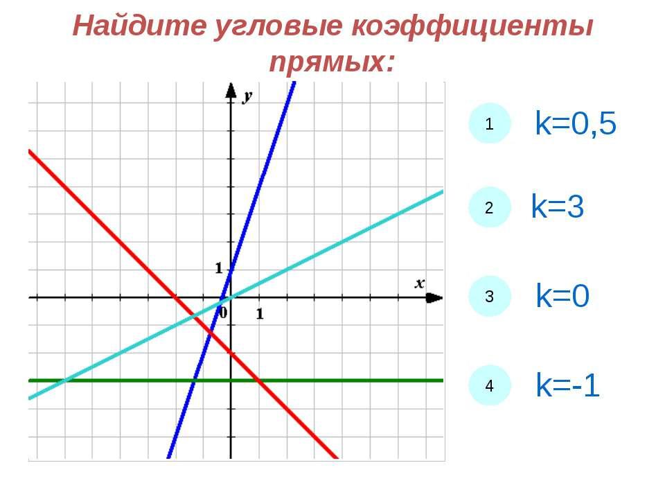 Найдите угловые коэффициенты прямых: