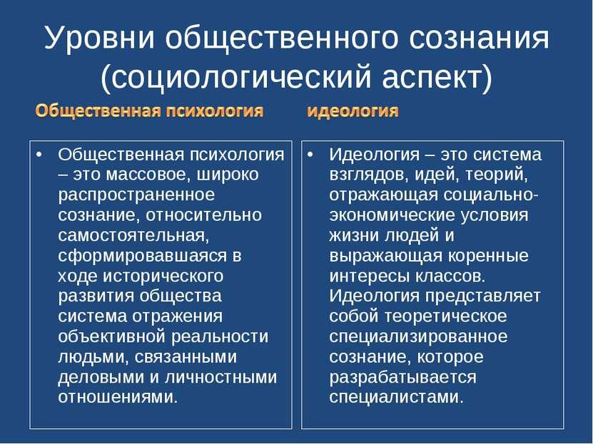 Уровни общественного сознания (социологический аспект) Общественная психологи...