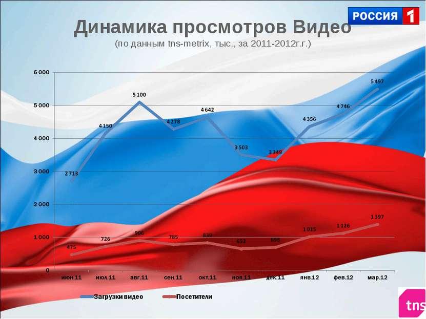Динамика просмотров Видео (по данным tns-metrix, тыс., за 2011-2012г.г.)