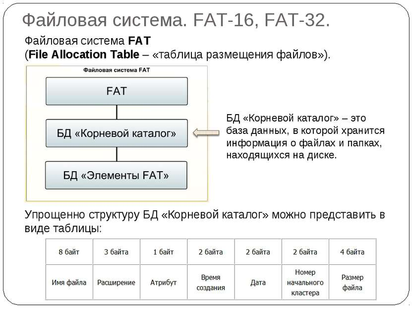 Файловая система. FAT-16, FAT-32. Файловая система FAT (File Allocation Table...