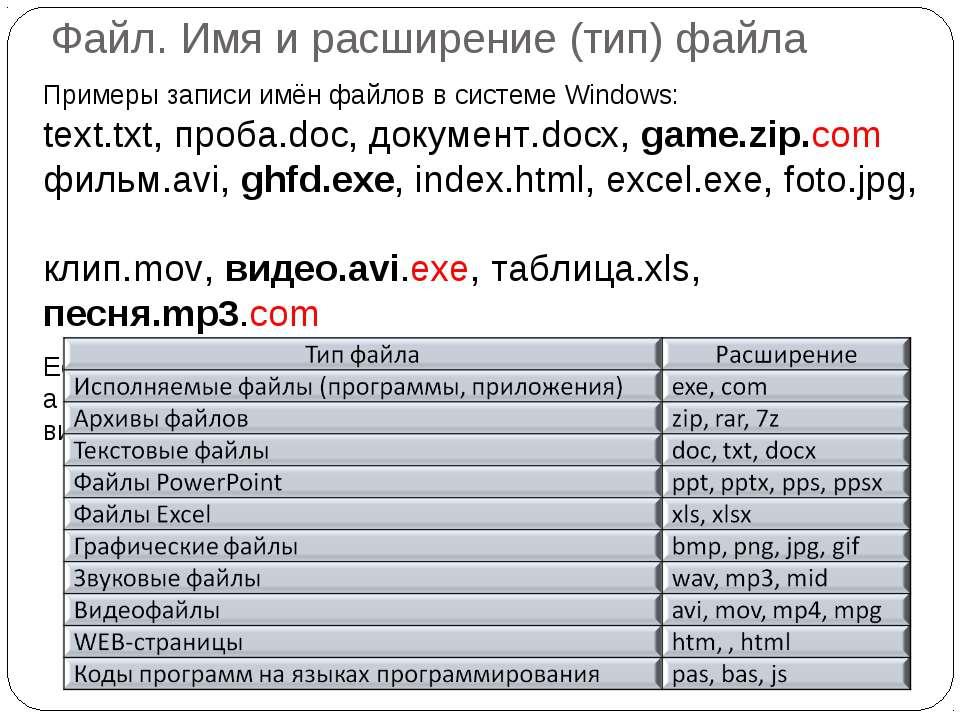 Файл. Имя и расширение (тип) файла Примеры записи имён файлов в системе Windo...