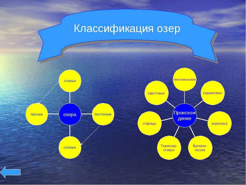 Классификация озер