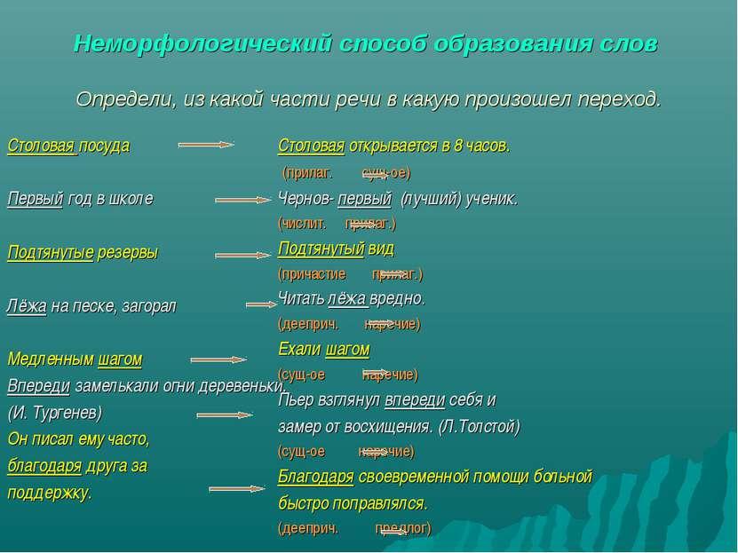 Неморфологический способ образования слов Определи, из какой части речи в как...