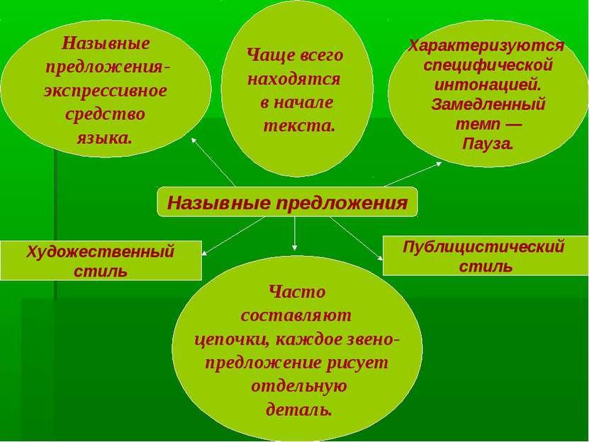 Назывные предложения Назывные предложения- экспрессивное средство языка. Чаще...