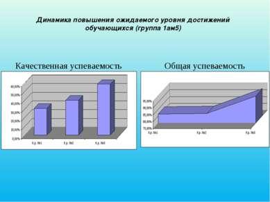 Динамика повышения ожидаемого уровня достижений обучающихся (группа 1ам5) Кач...