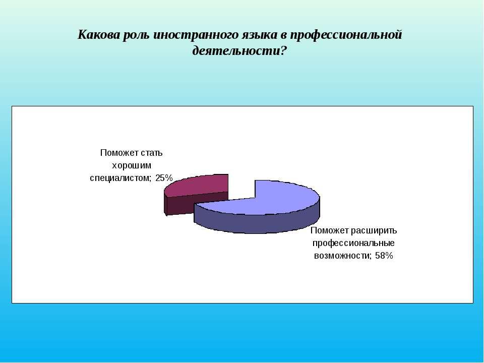 Какова роль иностранного языка в профессиональной деятельности?